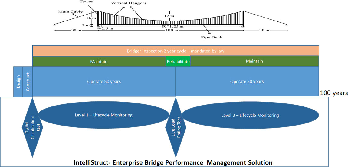 Life Cycle Bridge Management